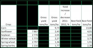 Yields2011-2012